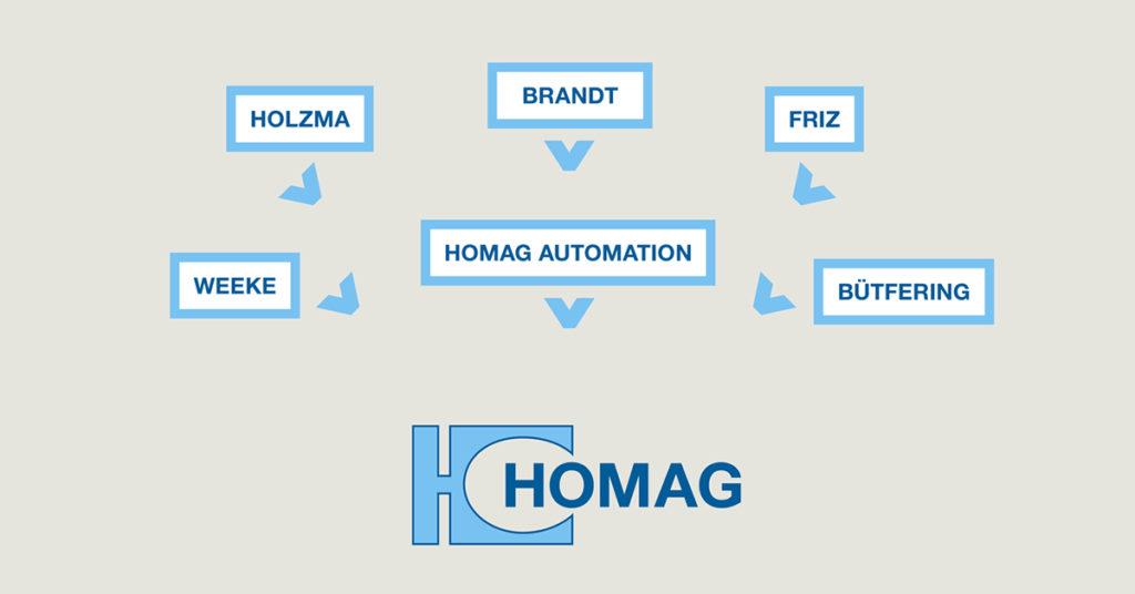 HOMAG egy csoport egy márka