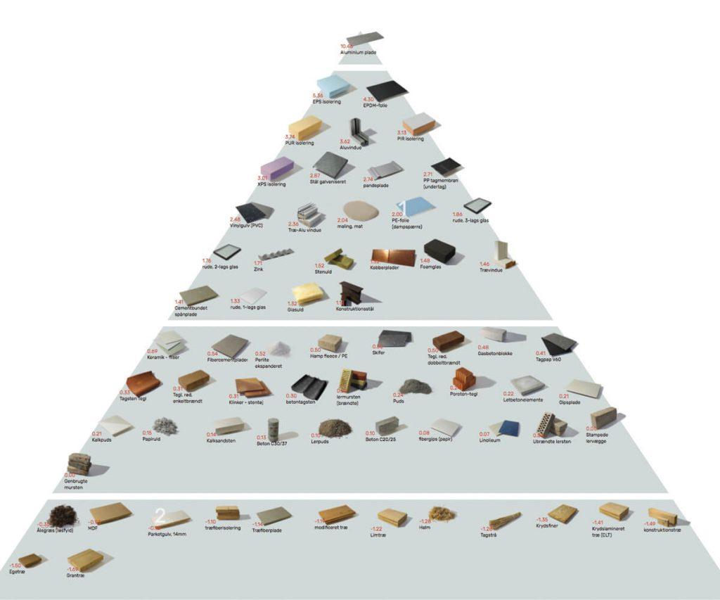 epitoipari-anyagok-piramisa